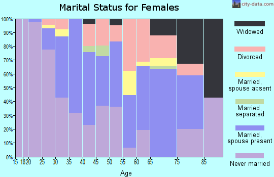 Zip code 64112 marital status for females