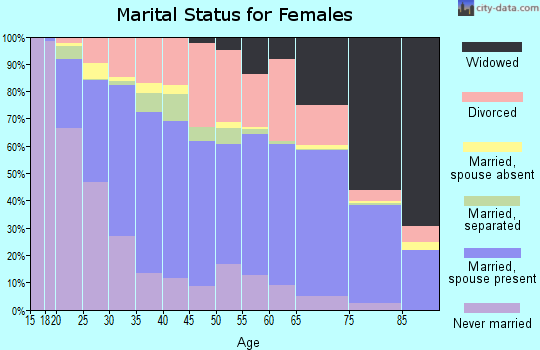 Zip code 64118 marital status for females