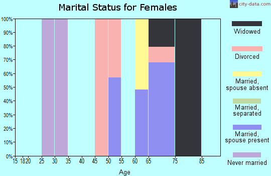Zip code 64120 marital status for females