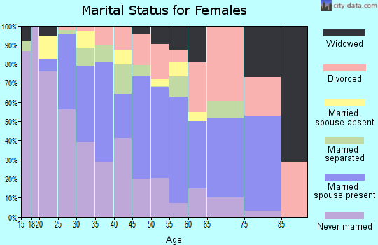 Zip code 64124 marital status for females