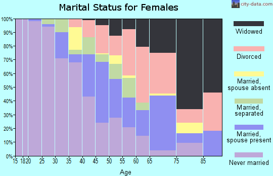 Zip code 64132 marital status for females