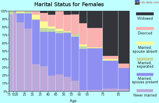 Zip code 64133 marital status for females