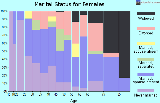 Zip code 64137 marital status for females