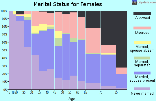 Zip code 64138 marital status for females