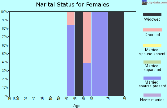 Zip code 64149 marital status for females
