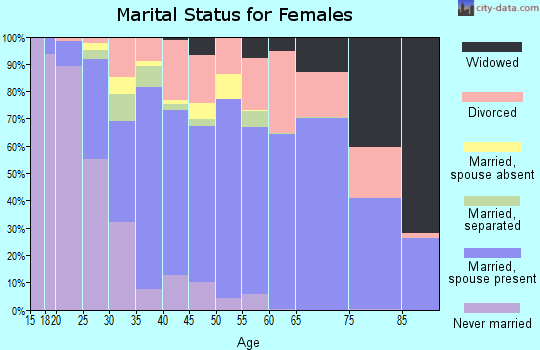 Zip code 64151 marital status for females