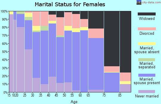 Zip code 64155 marital status for females