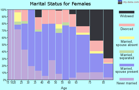 Zip code 64402 marital status for females