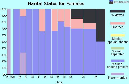 Zip code 64431 marital status for females