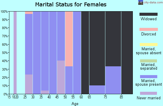 Zip code 64438 marital status for females
