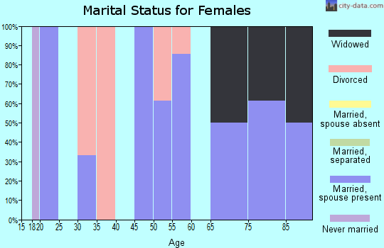 Zip code 64457 marital status for females