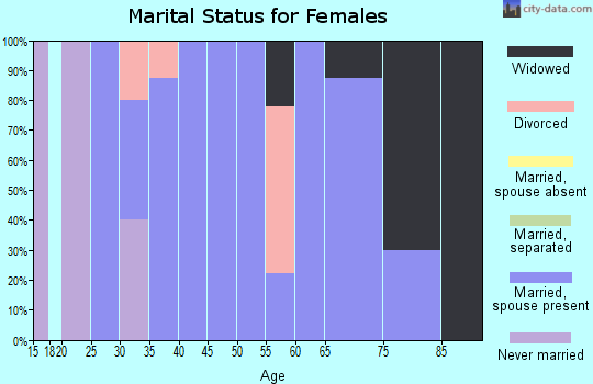 Zip code 64475 marital status for females