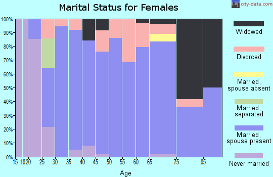 Zip code 64479 marital status for females