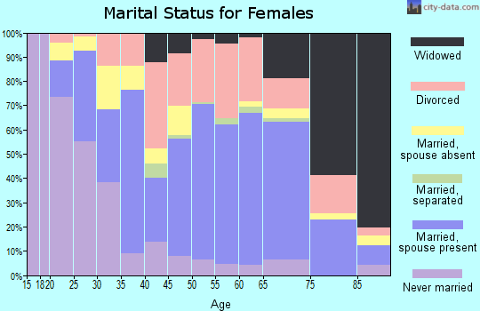 Zip code 64601 marital status for females