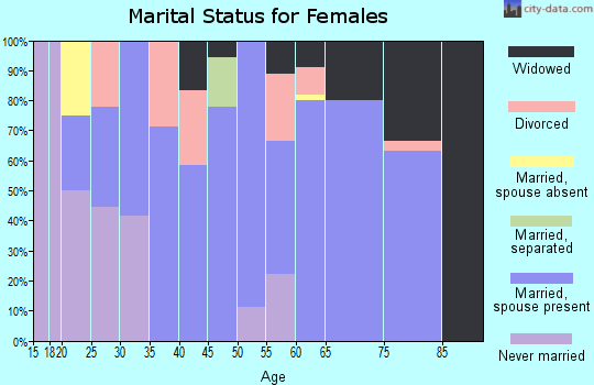 Zip code 64632 marital status for females