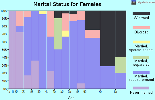 Zip code 64637 marital status for females