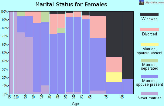 Zip code 64668 marital status for females