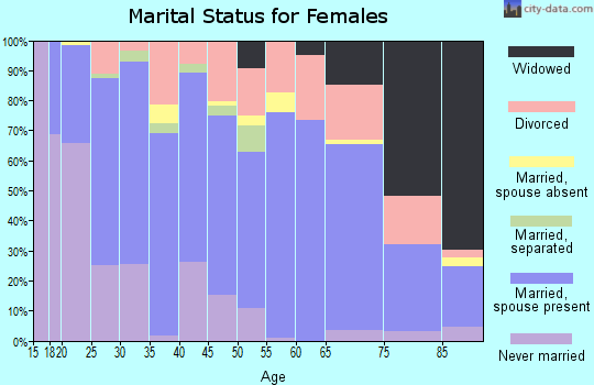 Zip code 64683 marital status for females