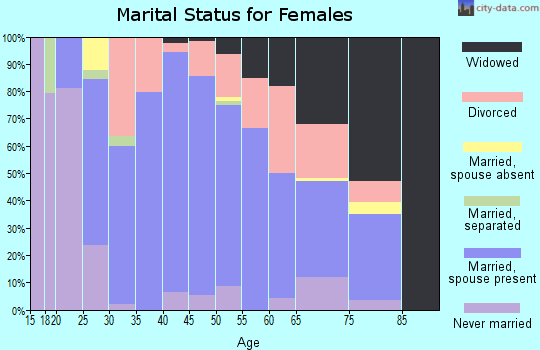 Zip code 64720 marital status for females