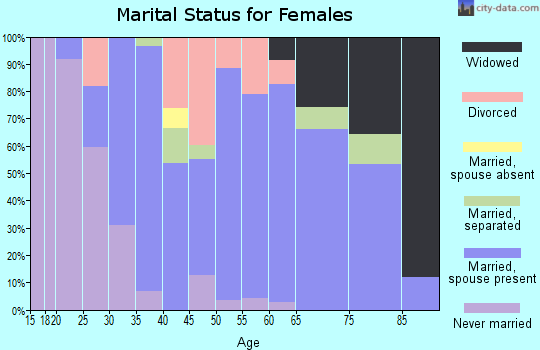 Zip code 64742 marital status for females