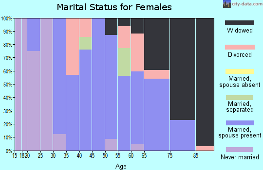 Zip code 64763 marital status for females