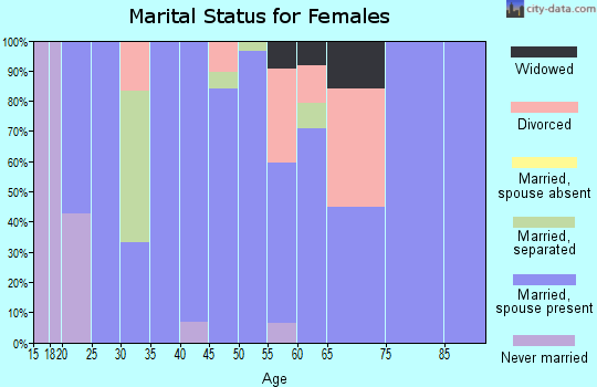 Zip code 64769 marital status for females
