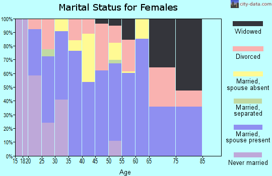 Zip code 64784 marital status for females