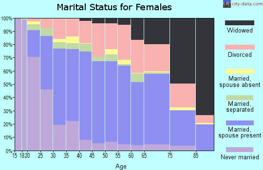 Zip code 64801 marital status for females