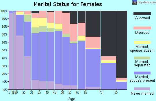 Zip code 64836 marital status for females