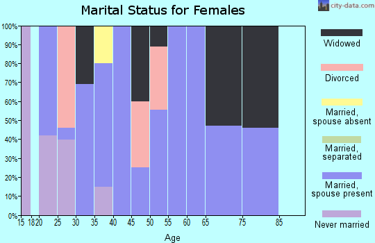 Zip code 64848 marital status for females