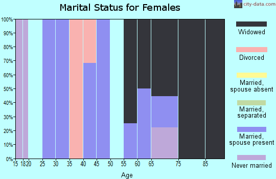 Zip code 64849 marital status for females