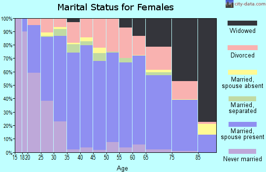 Zip code 64850 marital status for females