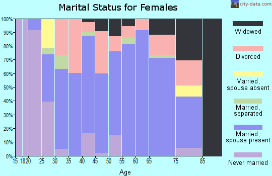 Zip code 64862 marital status for females