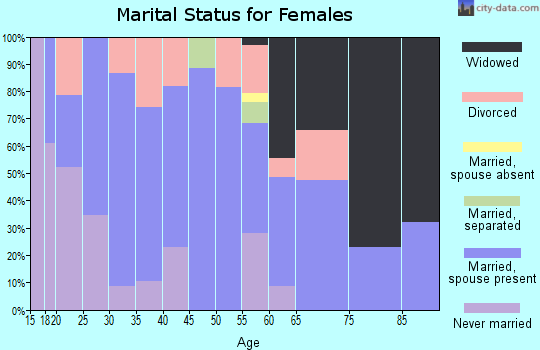 Zip code 65010 marital status for females