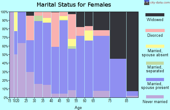 Zip code 65018 marital status for females