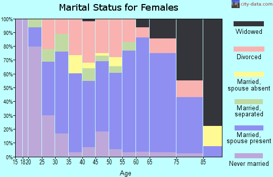 Zip code 65020 marital status for females