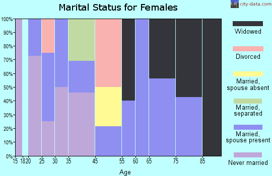 Zip code 65036 marital status for females