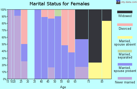 Zip code 65059 marital status for females