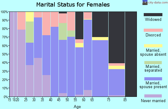 Zip code 65065 marital status for females