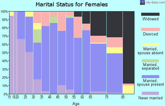 Zip code 65066 marital status for females
