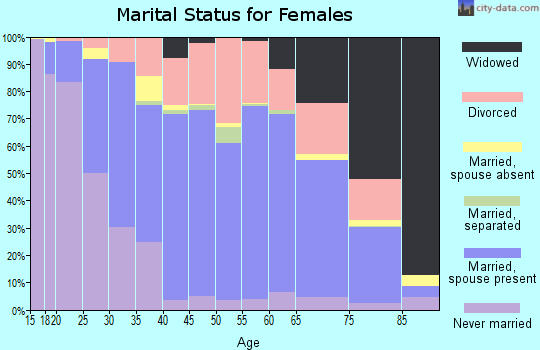 Zip code 65109 marital status for females