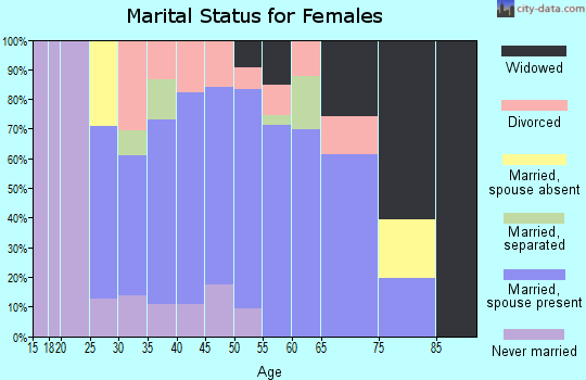 Zip code 65236 marital status for females