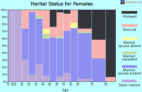 Zip code 65259 marital status for females