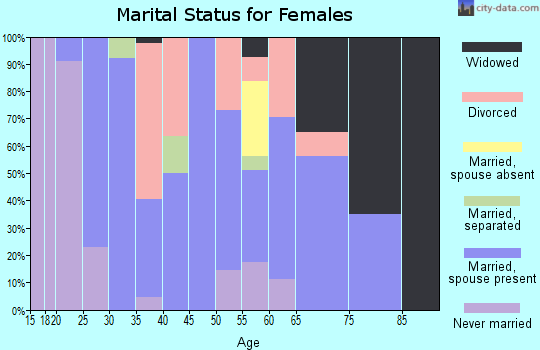 Zip code 65261 marital status for females