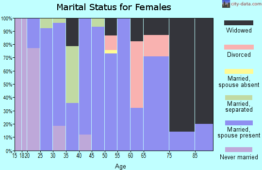 Zip code 65323 marital status for females