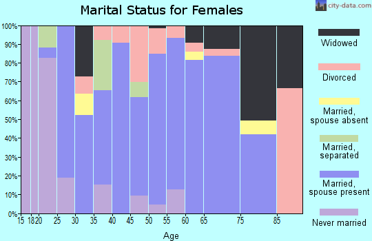 Zip code 65332 marital status for females