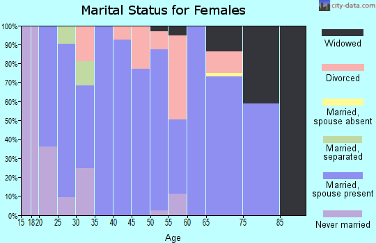Zip code 65438 marital status for females