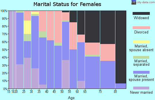 Zip code 65452 marital status for females