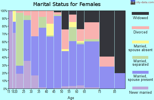 Zip code 65542 marital status for females