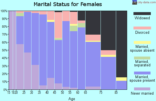 Zip code 65559 marital status for females